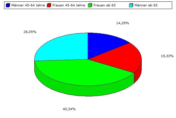 Arthrose Verteilung in Deutschland Ring Diagramm