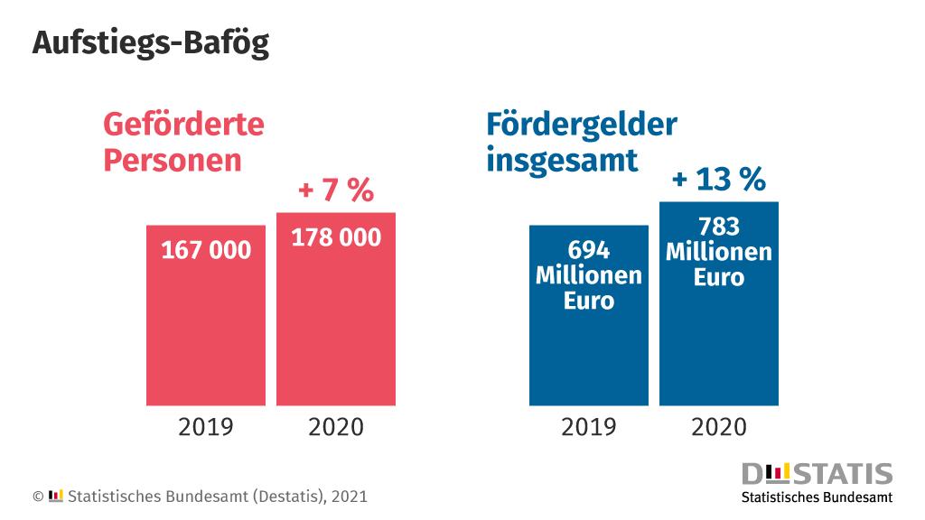 Aufstiegsbafoeg gefoerdert 2019 zu 2020